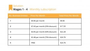Wages 1-4 Monthly Subscription