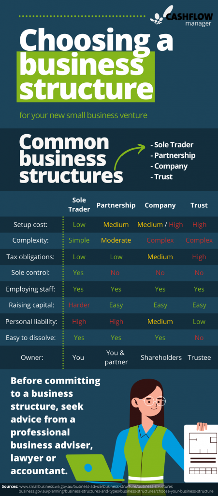An infographic showing the pros and cons of common business structures for Australian businesses.
